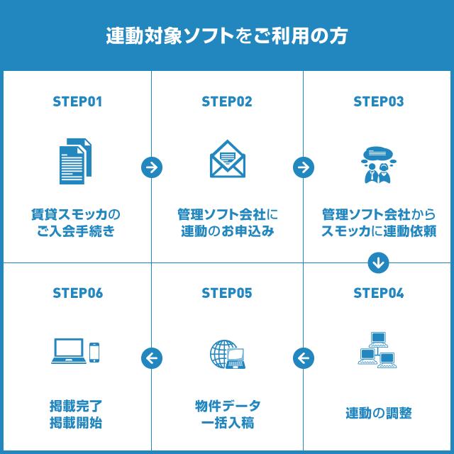 連動対象ソフトをご利用の方の掲載手順は、STEP1:賃貸スモッカのご入会の手続き/STEP2:管理ソフト会社に連動のお申込み/STEP3:管理ソフト会社からスモッカに連動依頼/STEP4:連動の調整/STEP5:物件データ一括入稿/STEP6:掲載完了・掲載開始
