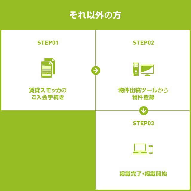 それ以外の方の掲載手順は、STEP1:賃貸スモッカのご入会の手続き/STEP2:物件出稿ツールから物件登録/STEP3:掲載完了・掲載開始